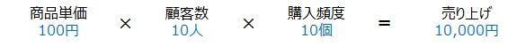 """<営業学>"""" /></div> <p>このとき、売り上げ全体を30%アップさせようと考えたとき、とてもハードルが高く感じます。どんな業種であっても、売り上げを3割も増やすのは簡単ではありません。</p> <p>それでは、「<span style="""
