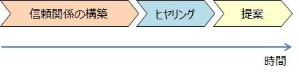 """<営業学>"""" /></p> <h2 id="""