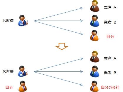 """<営業学>"""" /></div> <p>このように自分の立ち位置をズラすことで、その他大勢の業者の中から抜け出すことができます。</p> <h2 id="""