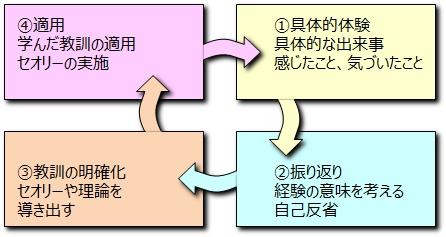 """<営業学>"""" /></div> <p>例えば、お客様からのクレーム対応です。発注担当の伝票入力ミスにより、違う商品が届いてしまいました。オーダーの内容を口頭で伝えただけで、営業マンは発注担当に処理を任せっきりにしていたのです。</p> <p>この経験から営業マンが学べることを、「経験学習モデル」で解説していきます。</p> <p> <strong>1、具体的な体験</strong><br />具体的な体験とは、その人が経験した出来事や感じたことです。今回の例でいえば、以下のようになります。</p> <p><span style="""