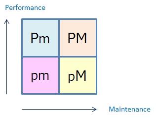 """<営業学>"""" /></p> <p> <strong>・Pm型リーダー</strong><br />営業組織、もしくは部門に与えられた予算を達成する能力は高いが、チームワークを維持することが苦手なリーダー。圧倒的な実績を残してきたトップ営業マンが出世して部下を持つと、このタイプになるケースが多いです。</p> <p>営業予算をしっかりと達成するため、会社の上層部からの評価は高いです。ただ、チームの結束力が弱いため、少し業績が傾くと立て直すことが難しく、リーダーとしての評価が下がる傾向が強いです。</p> <p> <strong>・pM型リーダー</strong><br />組織として数字をあげる能力は低いが、メンバーと良好な関係を構築するのが得意なリーダー。周囲と仲良く働くことに重点をおき、成果を二の次に考える典型的な日本のサラリーマンタイプといえます。</p> <p>年功序列で出世した営業マンが管理職になると、このタイプになる傾向が強いです。組織のメンバーを牽引するリーダーよりも、マネジメント職に適した人材です。</p> <p> <strong>・PM型リーダー</strong><br />組織として営業予算を達成する能力に優れ、メンバーとの信頼関係も構築できるリーダー。会社の上層部からも部下からの評価も高く、まさに理想のリーダーです。<br />確実に数字をあげる営業力と、メンバーからも慕われる人間力の双方を兼ね備える必要があります。滅多に存在しない天才タイプです。</p> <p> <strong>・pm型リーダー</strong><br />目標達成の能力も低く、チームからの信頼も得ることができないリーダー。仕事ができず、人望もないリーダーには向かないタイプです。</p> <p> <strong>強い組織には役割分担が必要</strong><br />私は数多くの企業で営業として働いてきました。その中で継続的に予算を達成している組織には、ある共通する特徴があることに気が付きました。それは、リーダーとマネジメントの役割が分担され、うまく機能しているということです。</p> <p>前述のとおり、理想のリーダー像はPMタイプです。仕事もでき、人間的にも魅力のある人物です。ただ、このような人材は、どこにでもいるわけではありません。</p> <p>そこで、役割を分担するのです。<span style="""