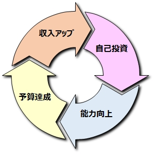 """<営業学>"""" /></p> <p>多くの営業マンは、「自己投資に使うお金がない」といいます。しかし、この成長サイクルを回すことで、収入をあげることができます。つまり、後から取り戻すことができるのです。</p> <p>「投資したお金は取り戻すことができる」というように<span style="""